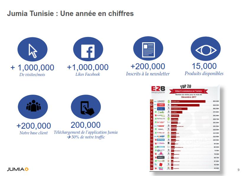 Jumia Tunisie : Une année en chiffres