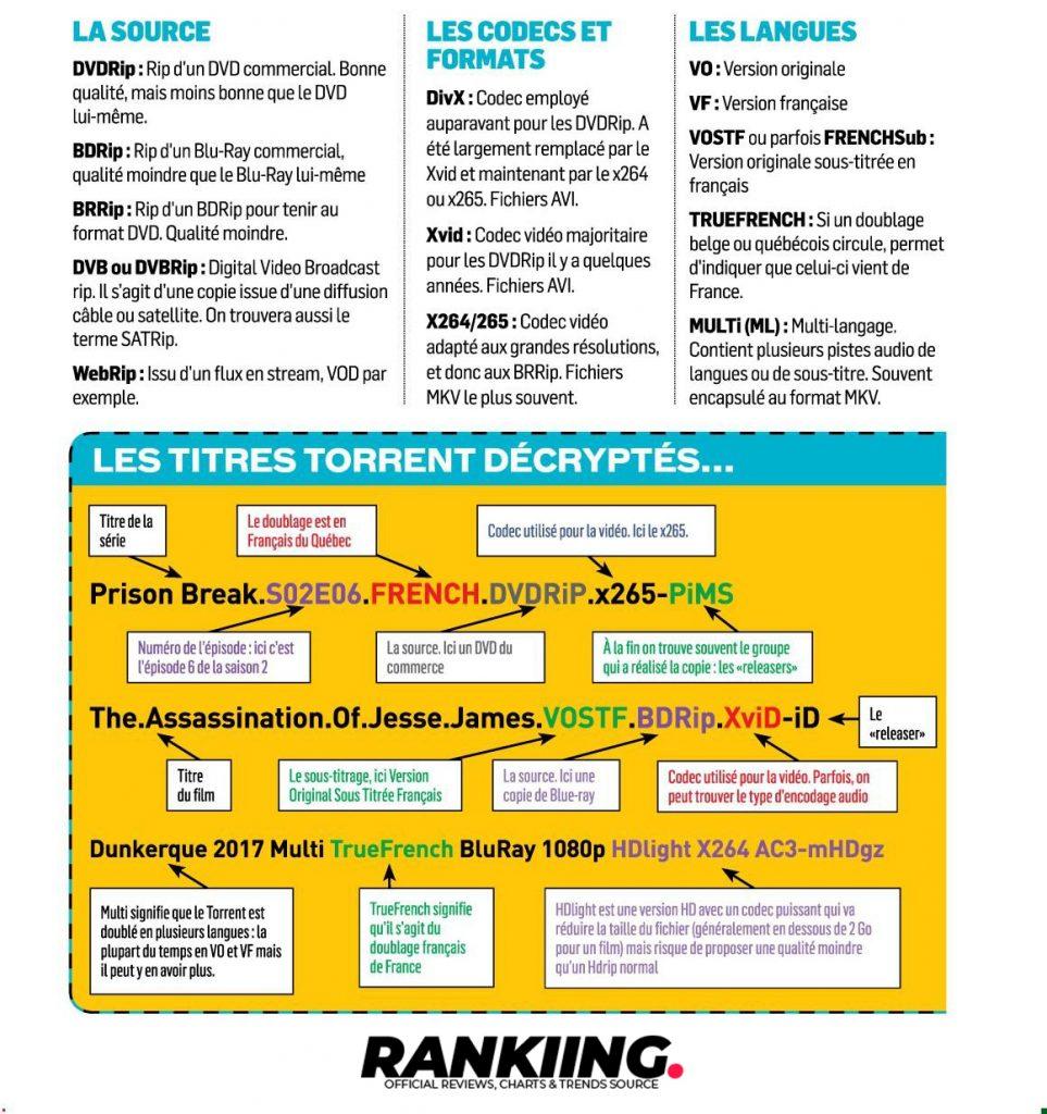 infographie - lire et comprendre le nom d'un fichier torrent