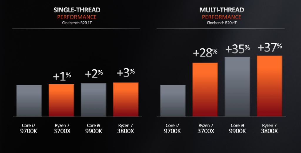Comparatif : AMD RYZEN SÉRIES 3000