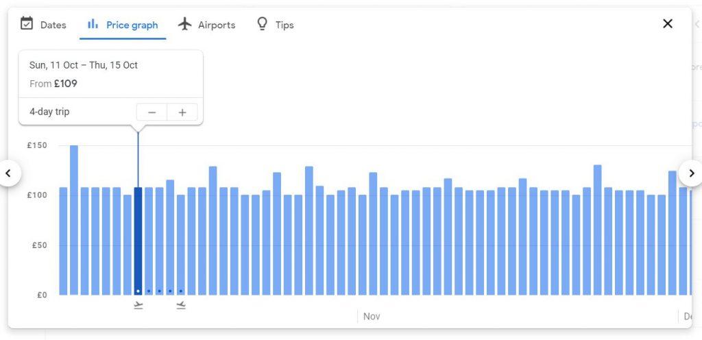 Réserver vols Google Flight ; Le graphique des prix vous montre un diagramme à barres de ce qu'est le prix des vols dans un délai de 2 mois.